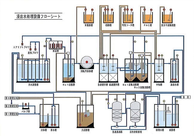 浸出水処理設備フローシート